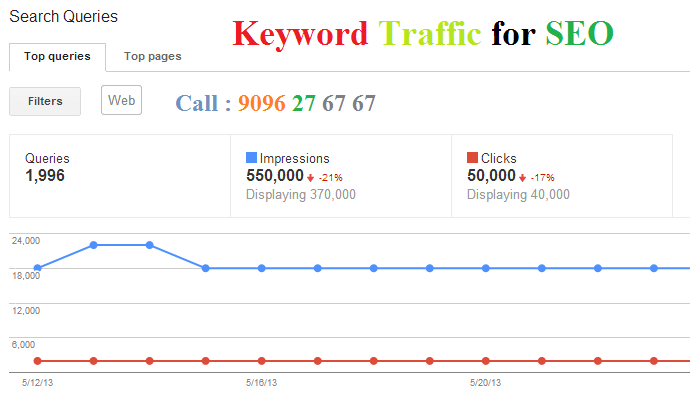 Keyword Traffic to Website for SEO